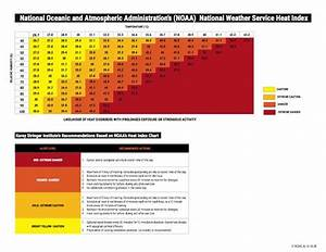 Heat Stress Index Reference Guide