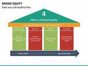 Brand Equity Powerpoint Template