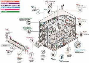 Integrated Bms For Healthcare Building