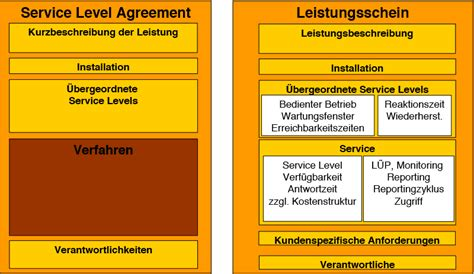 service level agreements effektiv managen informatik aktuell