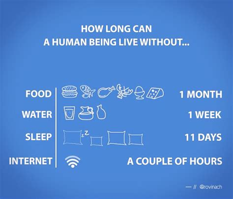 How Long Can You Live Without Food Or Water Food