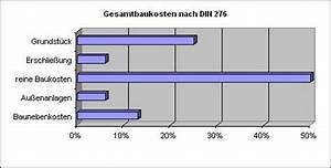 Baukosten Nach Gewerken : kostenberechnung der baukosten und rohbaukosten nach din 276 ~ Lizthompson.info Haus und Dekorationen