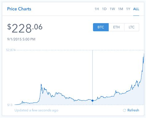 Stay up to date with the latest dogecoin (doge) price charts for today, 7 days, 1 month, 6 months, 1 year and all time price charts. Bitcoin: How I Earned an 836% Return on a Lucky Bitcoin ...