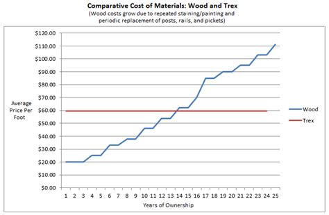 fence cost comparison top 28 fence cost comparison the difference between wood vinyl and composite fences wood