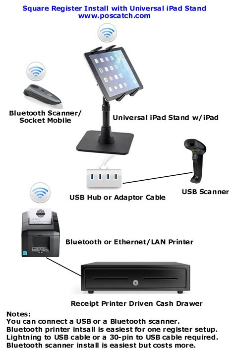install  square cash register poscatchcom