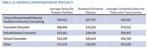 aca s counselor compensation study reports varied