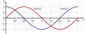 Amplitude Berechnen : file sine cosine one wikimedia commons ~ Themetempest.com Abrechnung