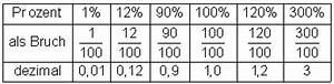 1 Prozent Regelung Berechnen : musterbeispiele zur prozentrechnung ~ Themetempest.com Abrechnung