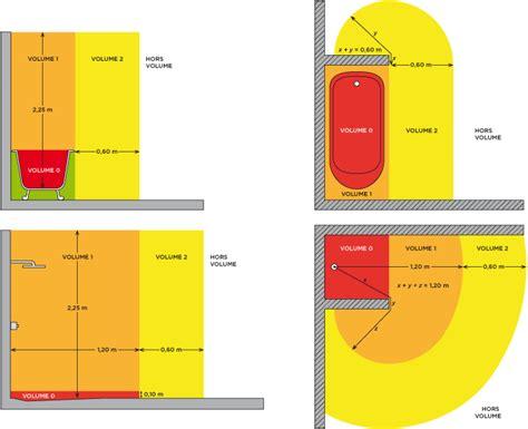 Volume De Protection Salle De Bains Obasinccom