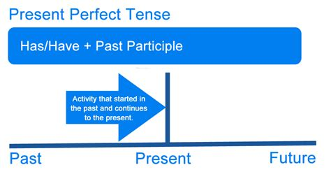 What Is The Present Perfect Tense? Definition, Examples Of English Tenses  Writing Explained
