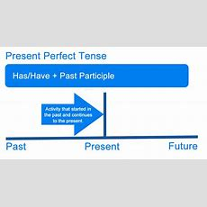 What Is The Present Perfect Tense? Definition, Examples Of
