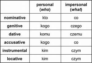 Ofen In Englisch : the polish interrogative pronouns kto and co and related pronouns ~ Markanthonyermac.com Haus und Dekorationen