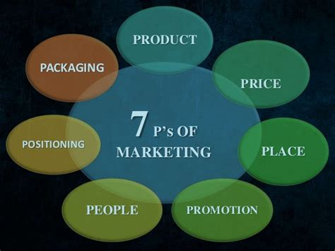 7ps Of Marketing Ppt
