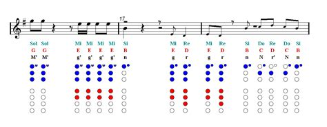 Music notes are written on a set of horizontal lines and spaces called a music staff (stave). DNA BTS Recorder Sheet music - Guitar chords | Easy Music