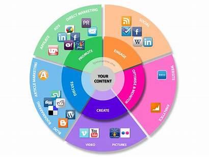 Marketing Tools Strategy Ultimate Plan Apple Internet