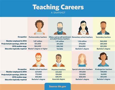shape the future with a teaching career blsdata 884 | C44C7wRW8AEYjv