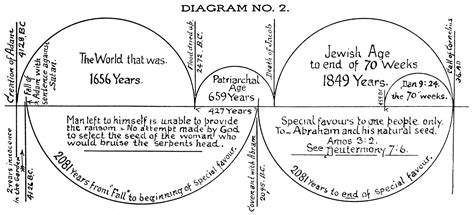 bible student chronology documents