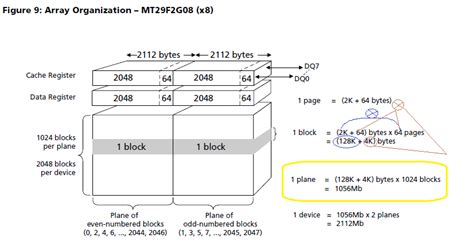 How Is Nand Flash Memory Array Organized Electrical