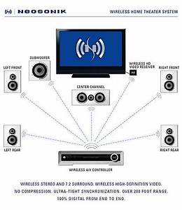 Aggregated Intelligence  Wireless Home Theatre System