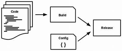 Release Build App Twelve Heroku Factor Run