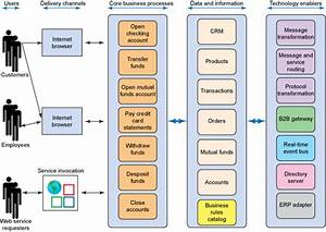 Documenting Software Architecture  Part 3  Develop The Architecture Overview