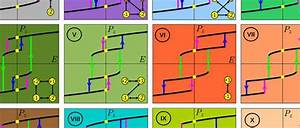 New Study Of Ferroelectrics Offers Roadmap To Multivalued
