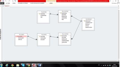 fourniture du bureau application de gestion de fourniture du bureau