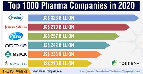 Top 1000 Pharma Companies in 2020 | Pharma Excipients