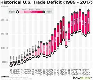 Us Trade Deficit Chart 2018 Visualizing Thirty Years Of The U S Trade Deficit In One