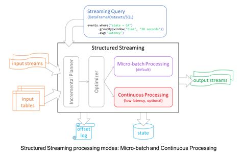 introducing  latency continuous processing mode