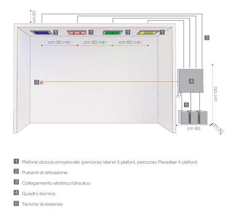 Docce Sensoriali by Percorsi Docce Sensoriali Ed Emozionali Produzione Stenal