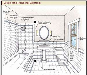 Bathroom design planning tips taymor for How to plan a bathroom remodel