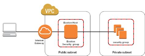 automatic deployment   bastion gateway server