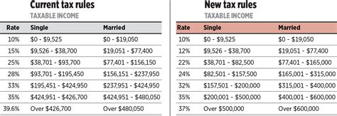 The New 2018 Federal Income Tax Brackets & Rates