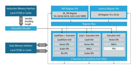 Cadence Announces Tensilica HiFi 3z DSP Architecture for ...