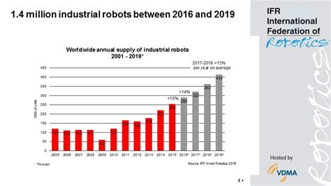 world robotics report  international federation
