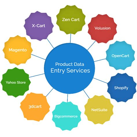 changing scope not updating template ecommerce product upload services product data entry