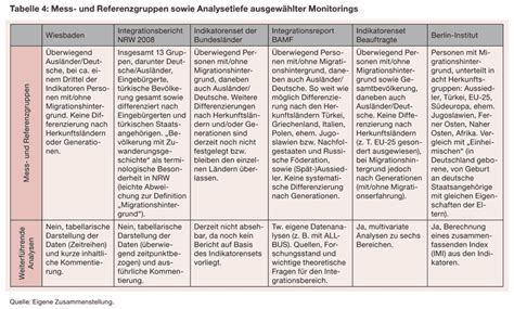 focus migration integrationsmonitoring