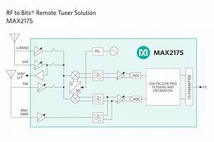 Maxim Announces Industry U2019s First Remote Tuner Solution