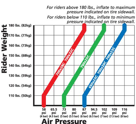 What Is The Proper Tire Pressure For A Boat Trailer by Best Practice Unsure Of Proper Tire Pressure Bicycles