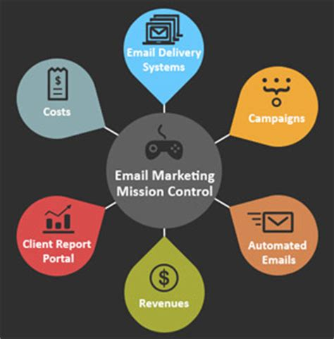 practices  email marketing agencies