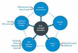 Enterprise Risk Management  Erm