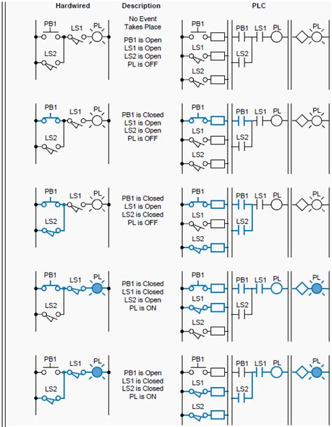 Ladder Diagrams The Plc Eee Sparks