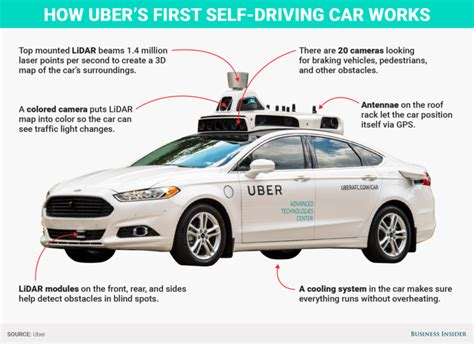How Does Uber's Driverless Car Work