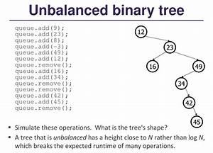 Java, -, Why, Is, Add, In, Unbalanced, Binary, Search, Tree, O, N
