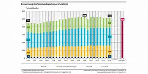 Stromverbrauch Berechnen Kwh : stromverbrauch umweltbundesamt ~ Themetempest.com Abrechnung