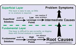 Quotes About Root Cause  79 Quotes