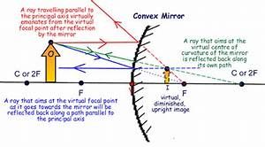 Image Of Concave And Convex Mirror Science Light