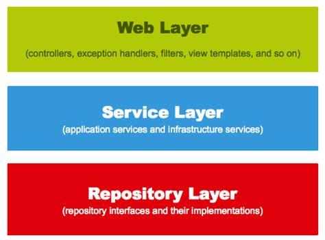 understanding spring web application architecture