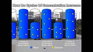How Cycles Of Concentration Increase
